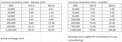 Vietnamese Dong currency conversion chart of actual exchange rates and rounded conversions for both US$ and NZD $ - so they are easier to remember. January 2016 - check rates yourself, this is just an example of how to stop the currency confusion :-D